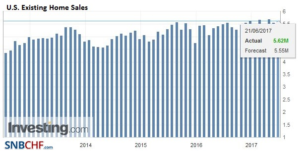 U.S. Existing Home Sales, May 2017