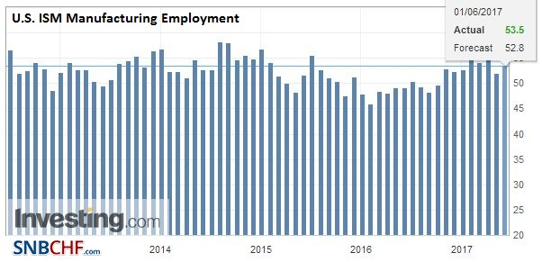 U.S. ISM Manufacturing Employment, May 2017