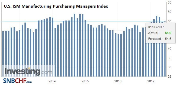 U.S. ISM Manufacturing Purchasing Managers Index (PMI), May 2017