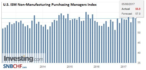 U.S. ISM Non-Manufacturing Purchasing Managers Index (PMI), May 2017