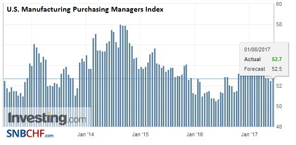 U.S. Manufacturing Purchasing Managers Index (PMI), May 2017
