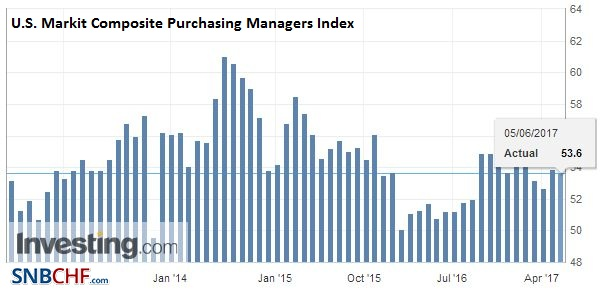 U.S. Markit Composite Purchasing Managers Index (PMI), May 2017