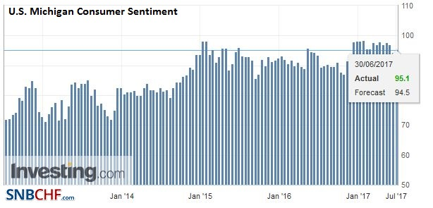 U.S. Michigan Consumer Sentiment, June 2017