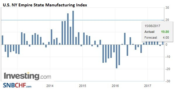 U.S. NY Empire State Manufacturing Index, June 2017