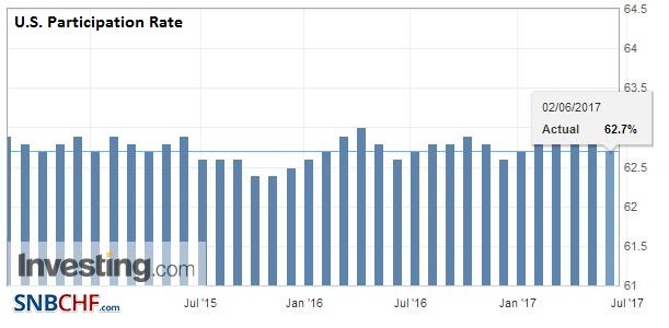 U.S. Participation Rate, May 2017