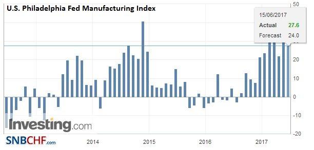 U.S. Philadelphia Fed Manufacturing Index, June 2017