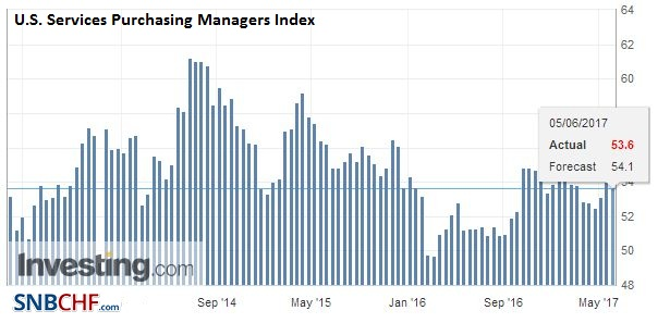 U.S. Services Purchasing Managers Index (PMI), May 2017