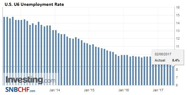 U.S. U6 Unemployment Rate, May 2017
