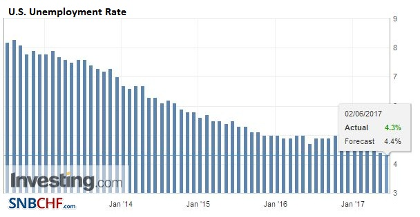 U.S. Unemployment Rate, May 2017