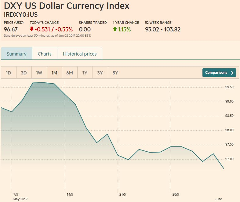 US Dollar Currency Index, June 03