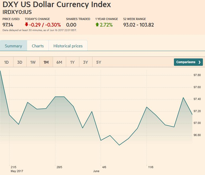 US Dollar Currency Index, June 17