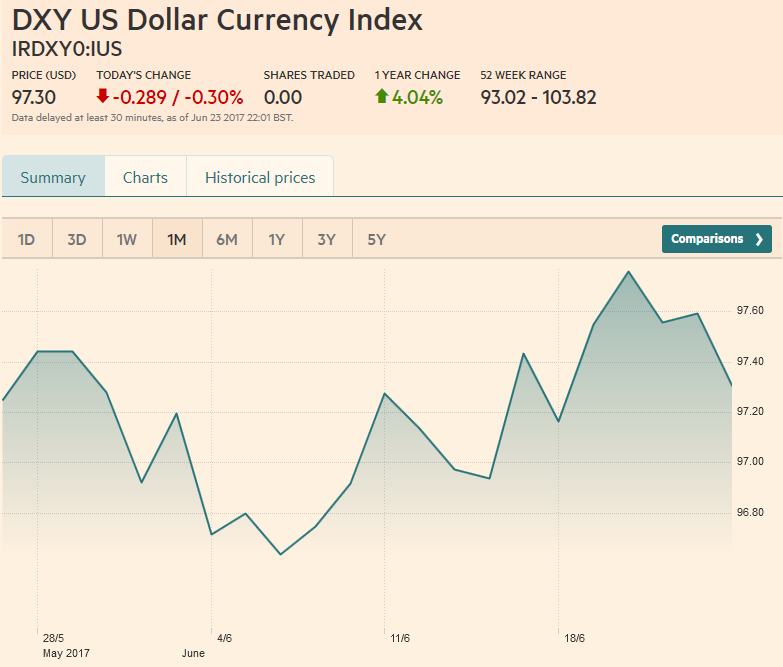 US Dollar Currency Index, June 24