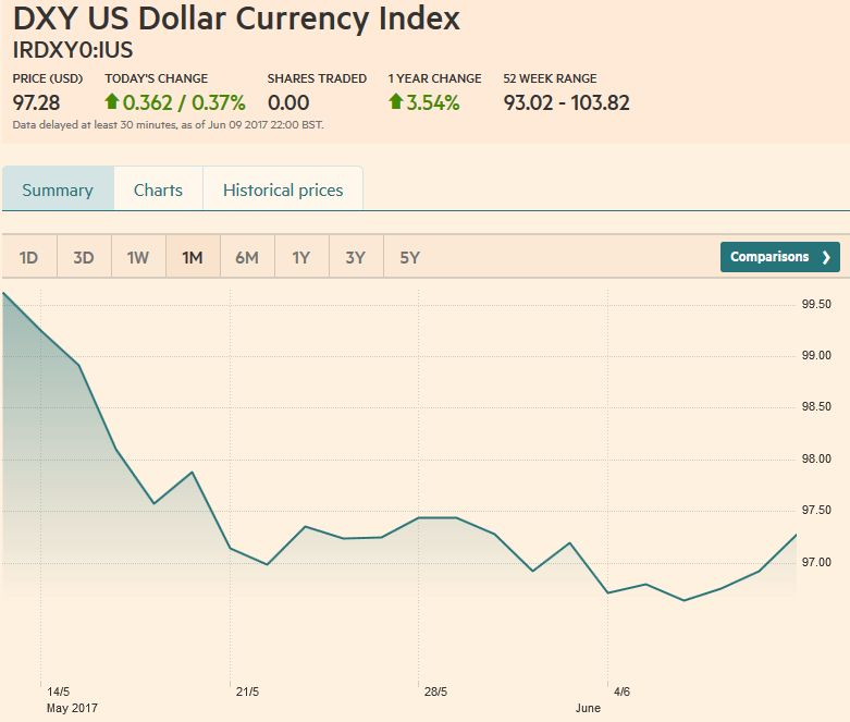 US Dollar Currency Index, June 10