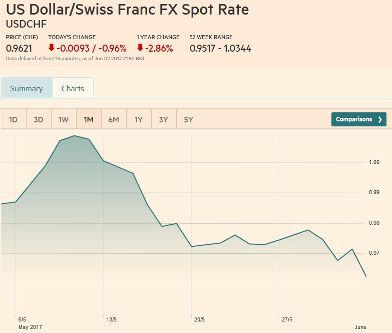 US Dollar/Swiss Franc FX Spot Rate, June 03