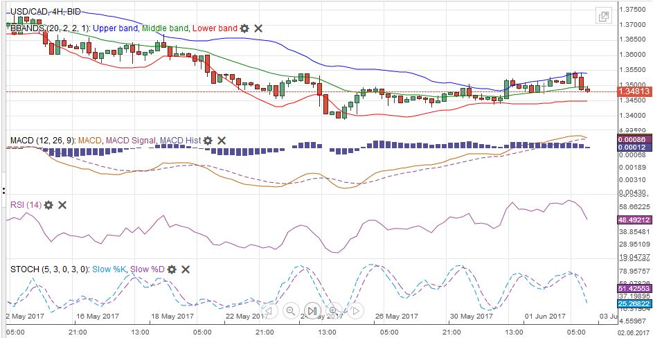 USD/CAD with Technical Indicators, June 03