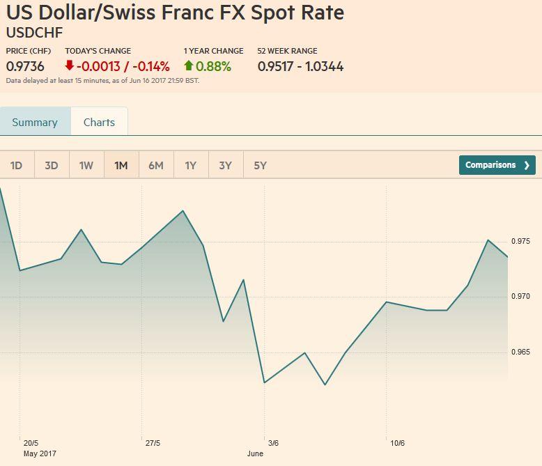 US Dollar/Swiss Franc FX Spot Rate, June 17