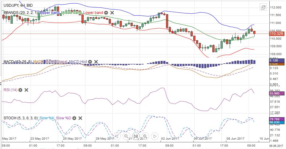 USD/JPY MACDS Stochastics Bollinger Bands RSI Relative Strength Moving Average, June 10