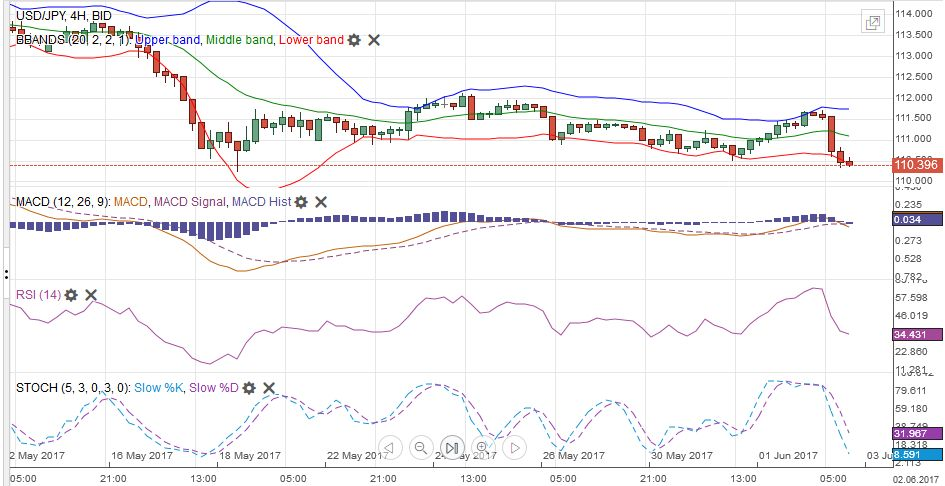 USD/JPY with Technical Indicators, June 03
