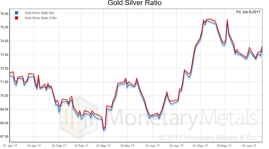 Gold: Silver Ratio, January 2017 - June 2017