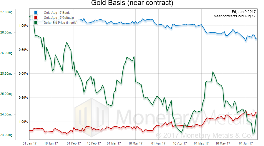 Gold Basis, January 2017 - June 2017