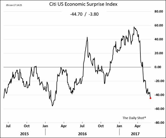 U.S. Economic Surprise Index, July 2015 - June 2017