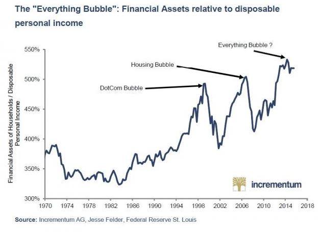 Financial Assets, 1970 - 2018