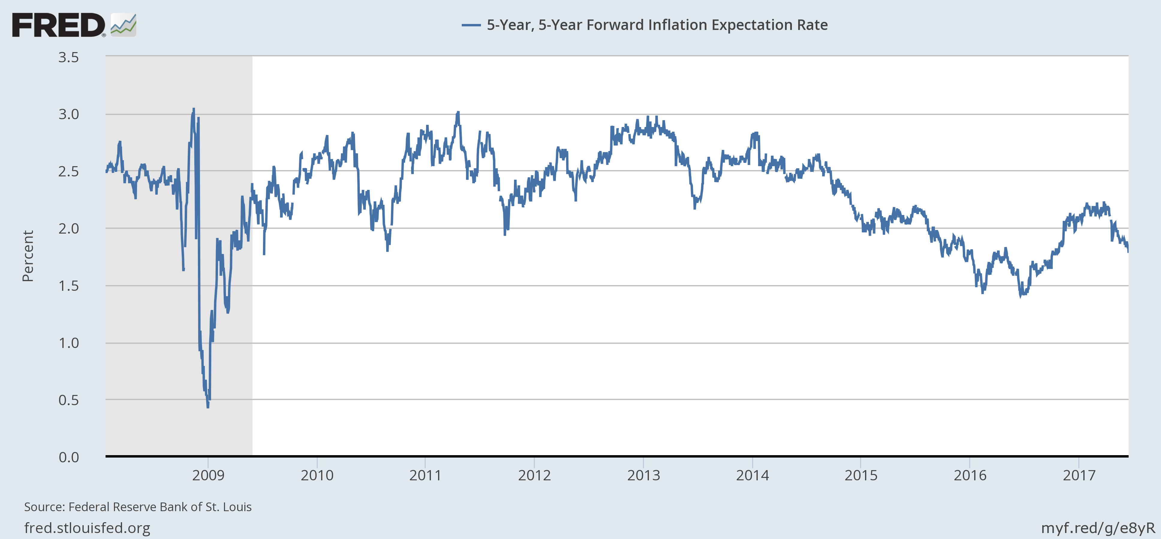 5-Year Forward Inflation Expectation Rate
