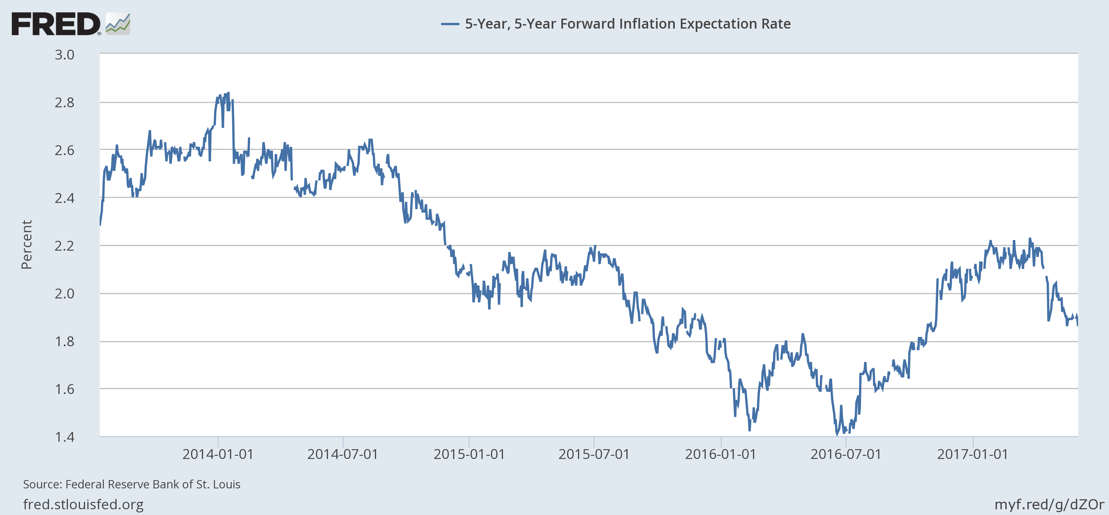 5-Year Forward Inflation Expectation Rate, January 2014 - June 2017