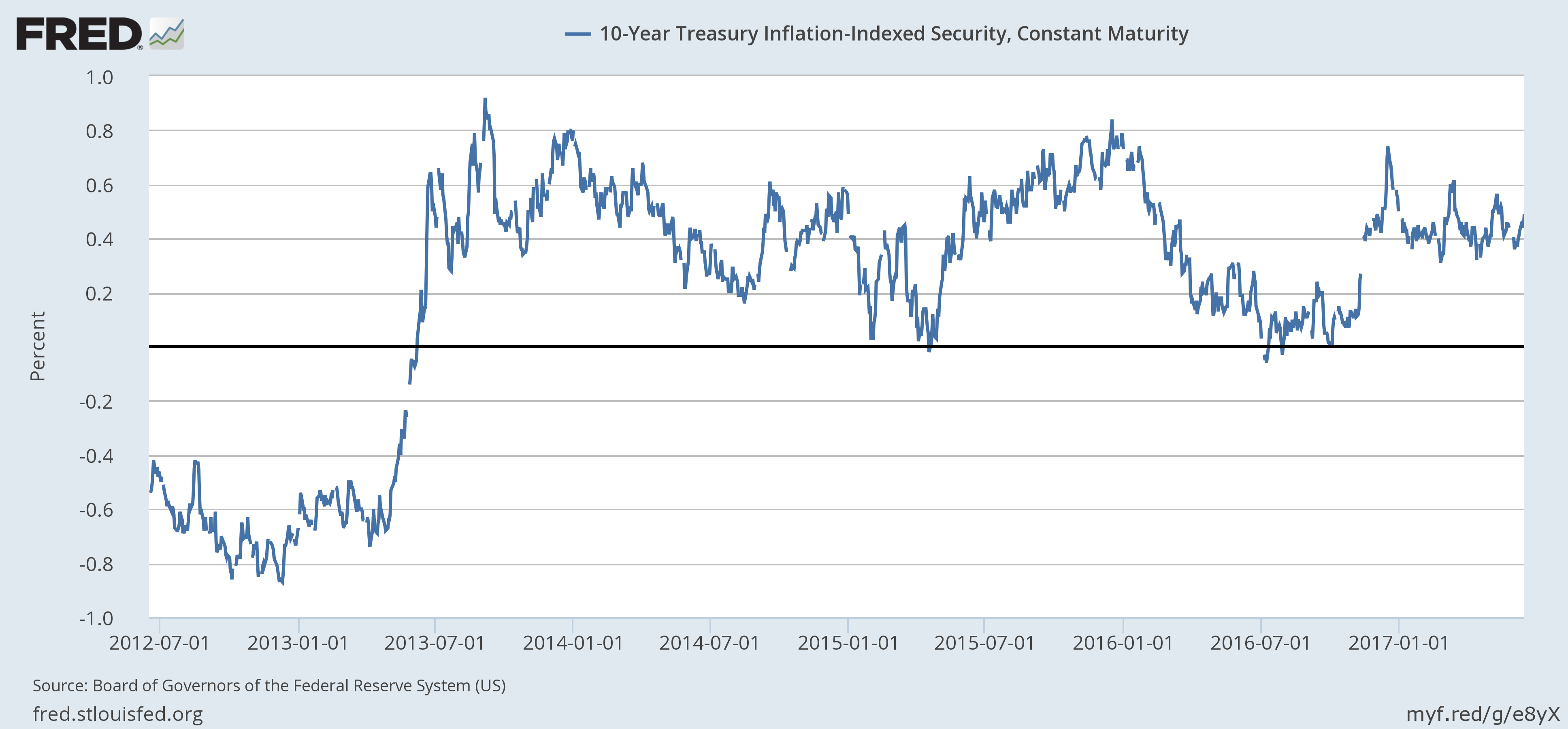 10-Year Treasury Inflation-Indexed Security, Constant Maturiry, July 2012 - June 2017
