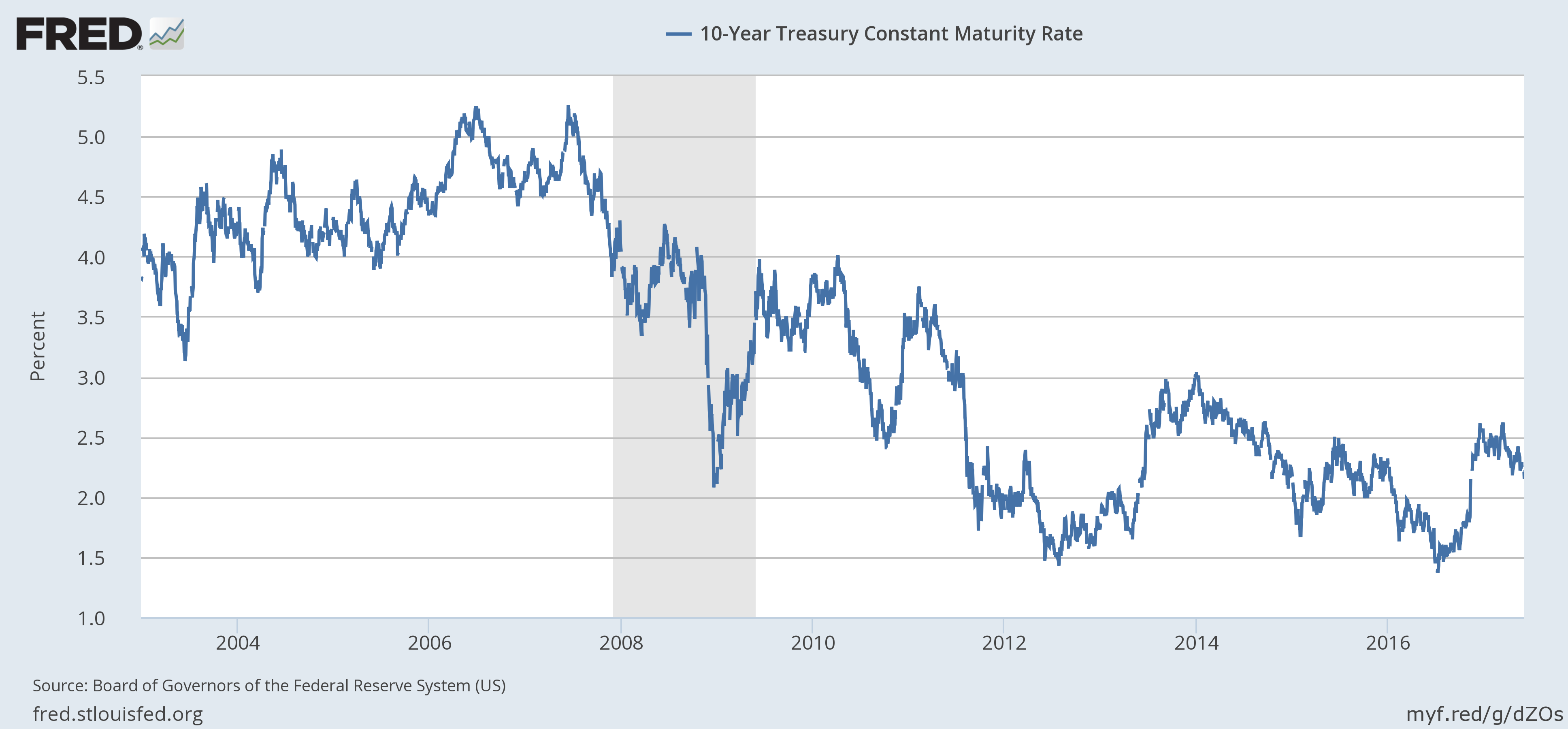 10-Year Treasury Constant Maturity Rate, 2004 - 2017