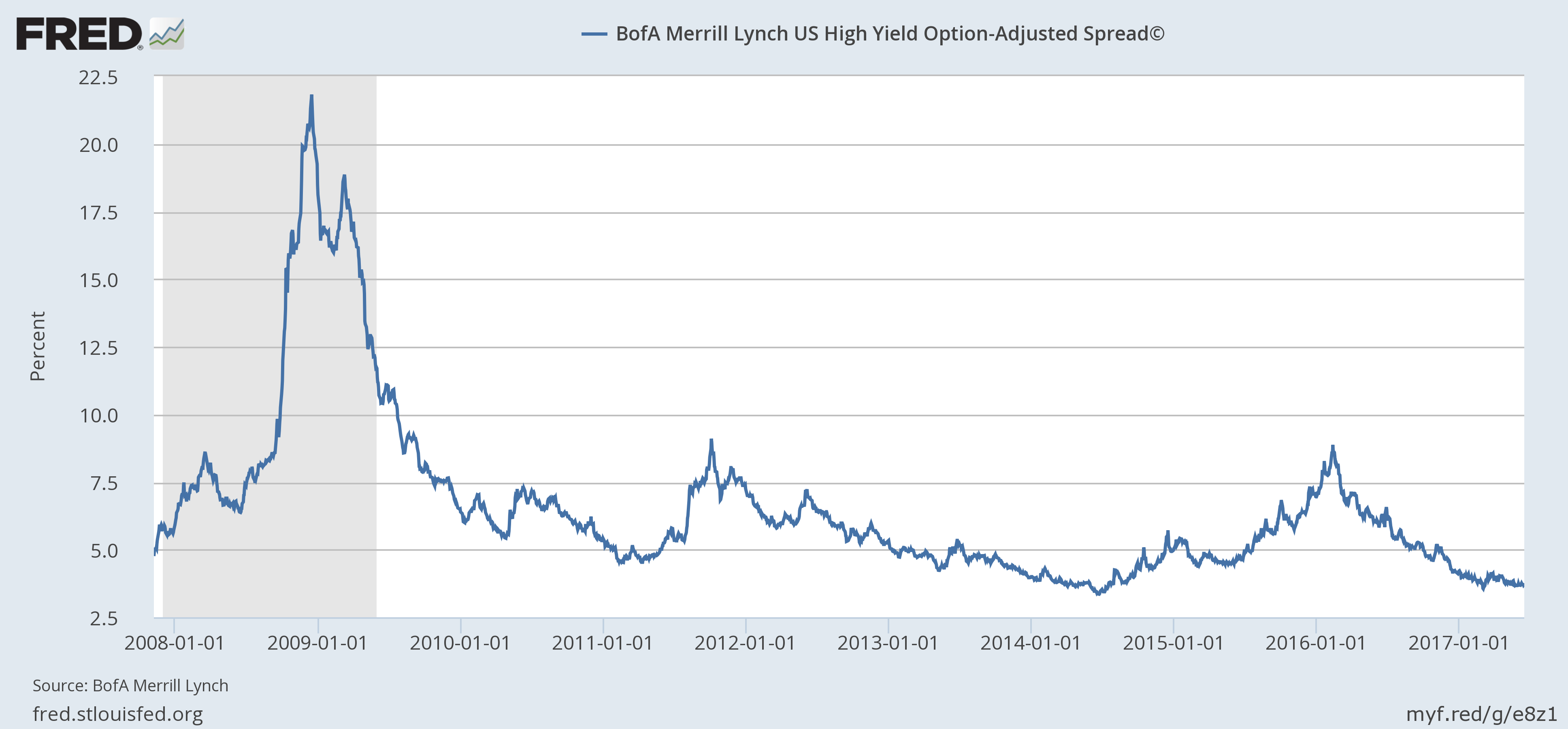 US High Yield Option-Adjusted Spread, January 2008 - June 2017