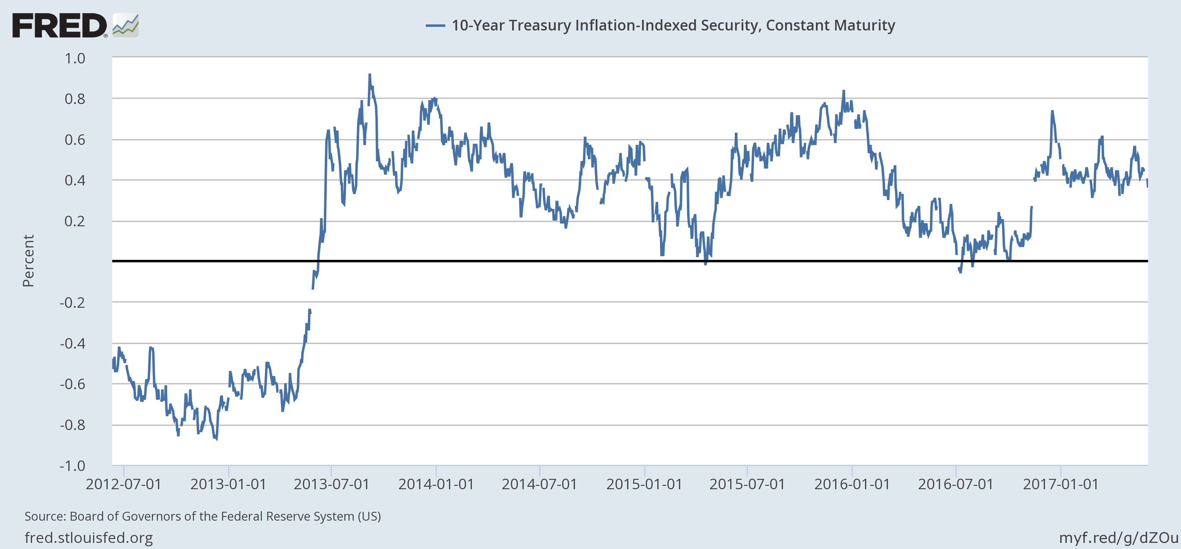 10-Year Treasury Inflation Indexed Security And Constant Maturity, July 2012 - June 2017