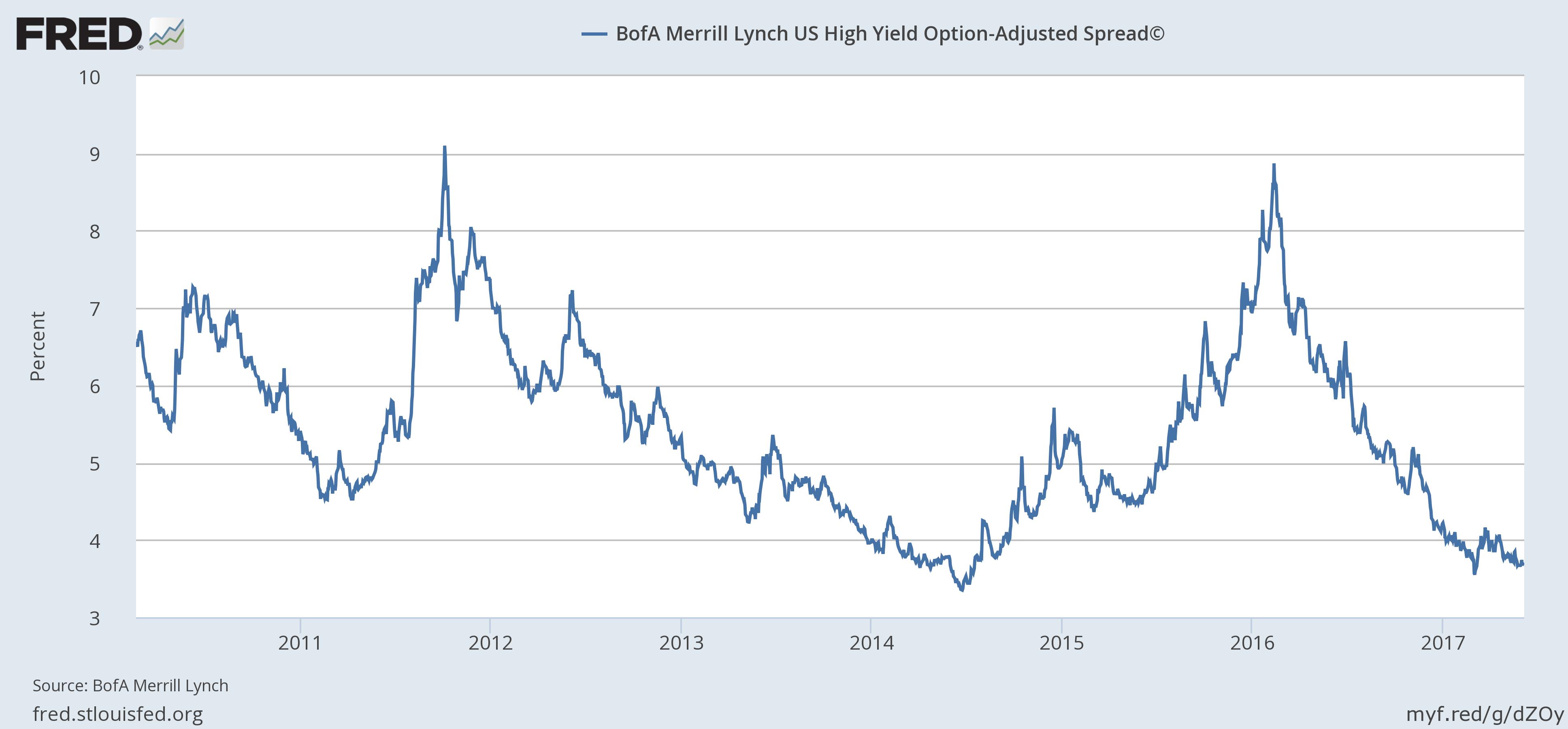 U.S. High Yield Option, 2011 - 2017