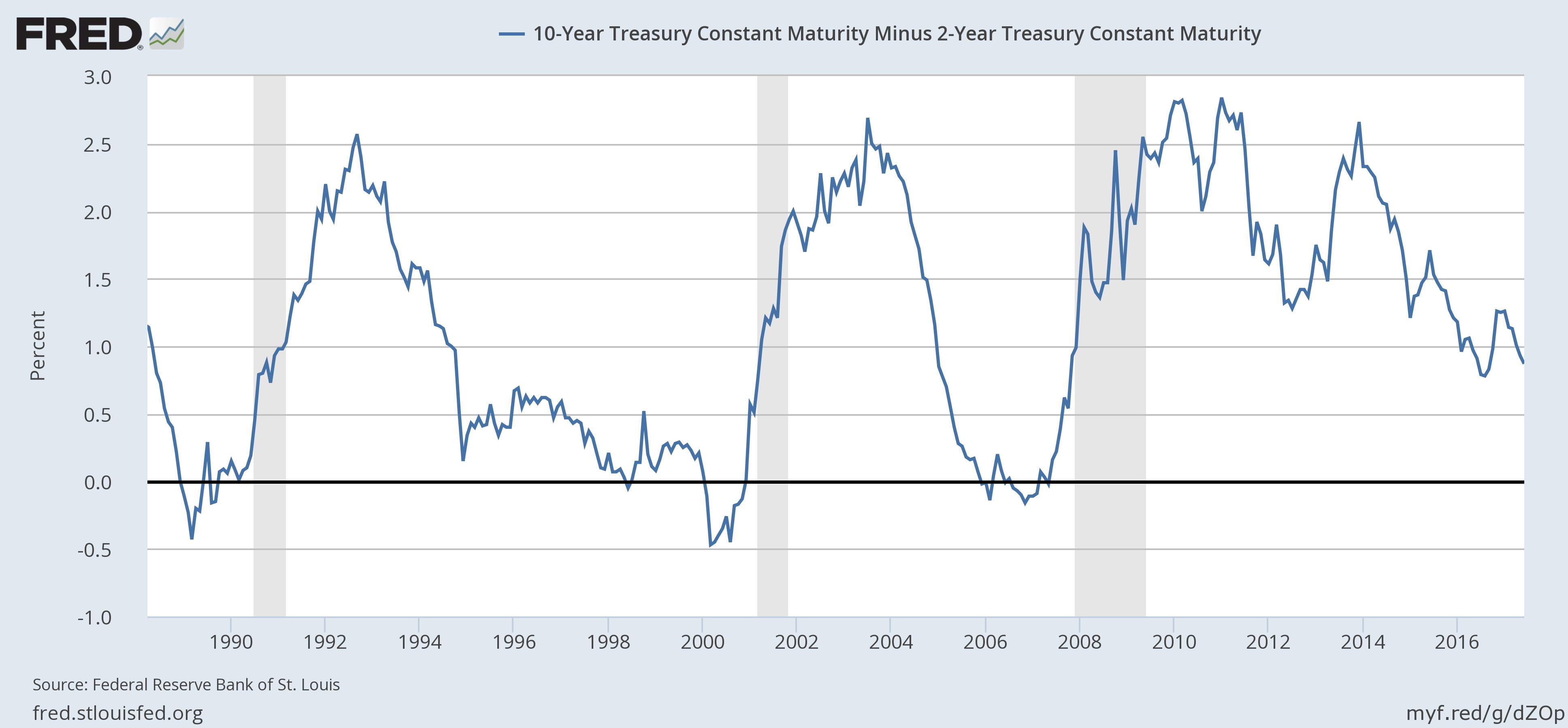 10-Year Treasury Constant Maturity Minus 2-Year Treasury Constant Maturity, 1990 - 2017