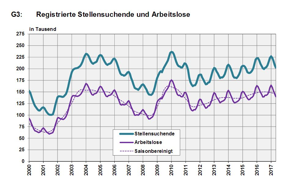 Switzerland, Number of Employed and Number of Job Seekers, May 2017
