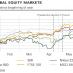 Global Equity Markets Jan 2017-Jun 2017