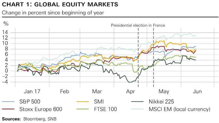 Global Equity Markets Jan 2017-Jun 2017