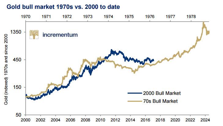 Gold Bull Market, 2000 - 2024