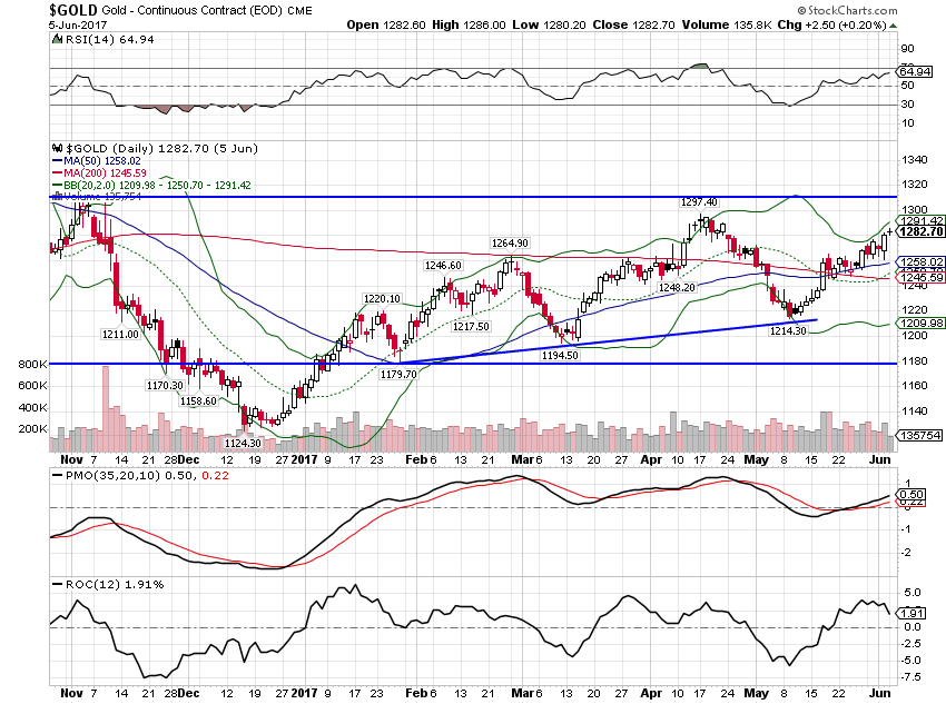 Gold Continuous Contract, November 2016 - June 2017