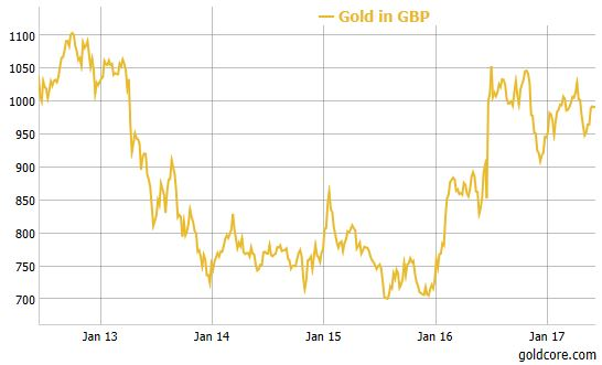 U.K. Gold Price, January 2013 - June 2017