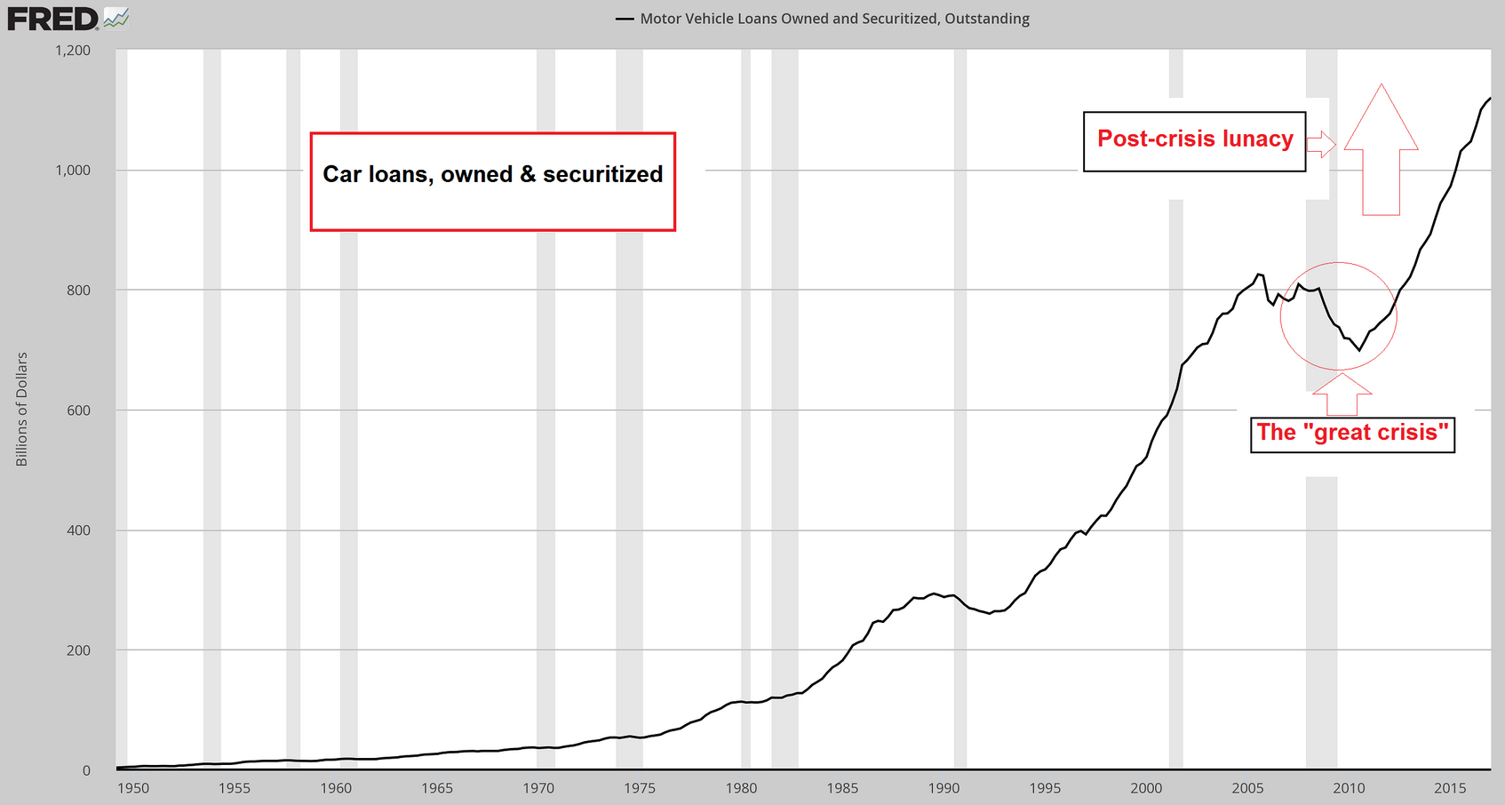 Motor Vehicle Loans Owned and Securitized 1950-2017