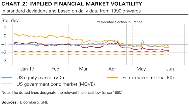 Impilied Financial Market Volatility Jan 2017 - Jun 2017