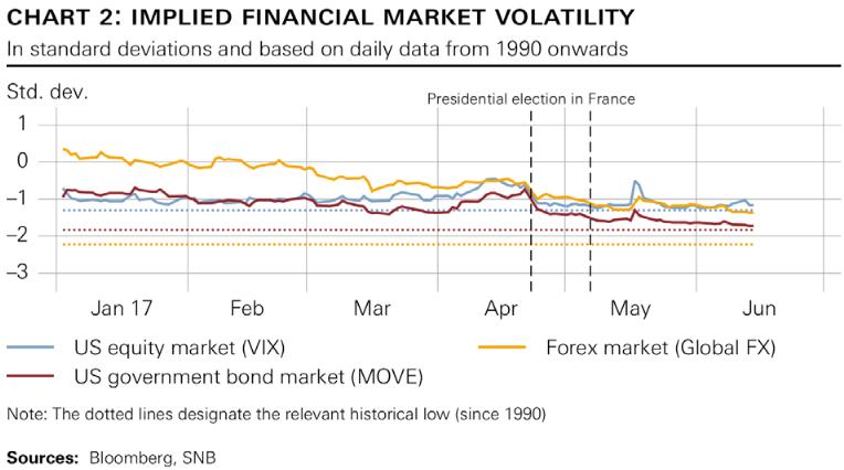 Implied Financial Market Volatility, Jan - Jun 2017