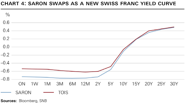 Saron Swaps as A new Swiss Franc Yield Curve