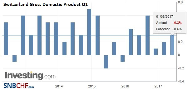 Switzerland Gross Domestic Product ,Q1 2017