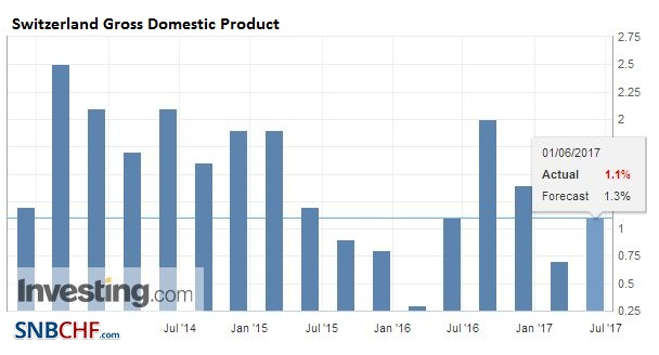 Switzerland Gross Domestic Product (GDP) YoY, Q1 2017