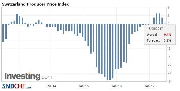 Switzerland Producer Price Index (PPI) YoY, May 2017