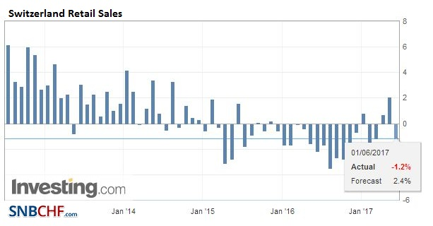 Switzerland Retail Sales YoY, April 2017