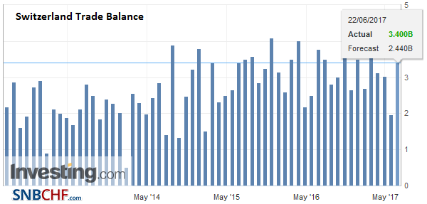 Switzerland Trade Balance, May 2017