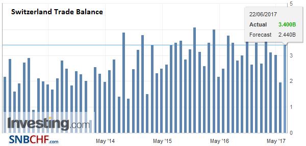 Switzerland Trade Balance, May 2017